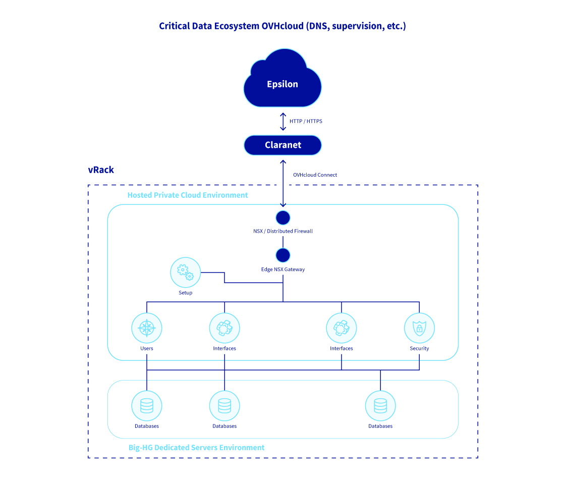 Critical Data Ecosystem OVH
