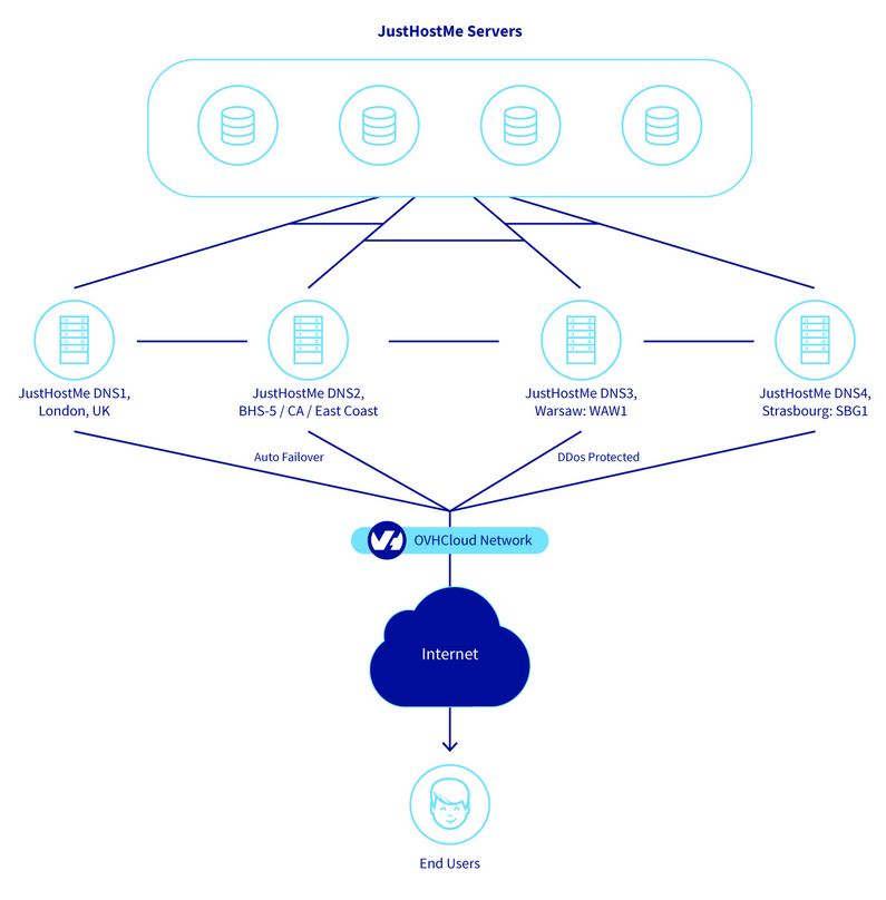 JustHostMe OVH infrastructure