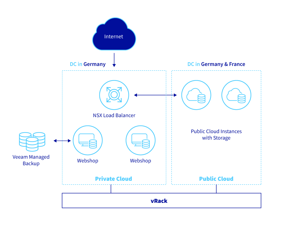 Ravensburger customer IT Environment by OVHcloud