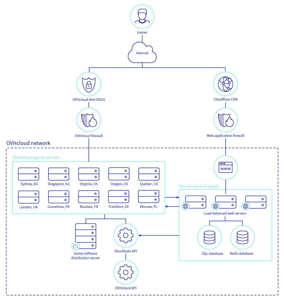 Shockbyte infrastructure diagram in OVHcloud