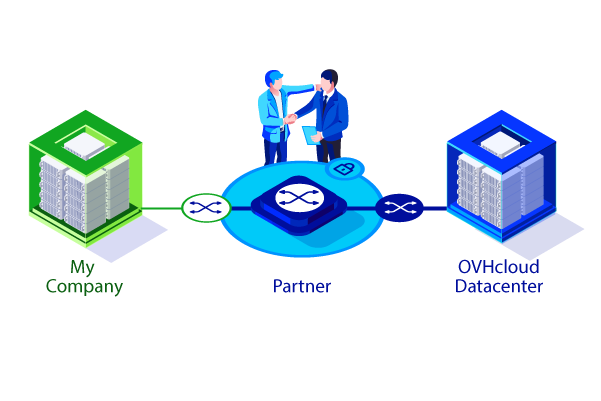 OVHcloud Connect : Partner