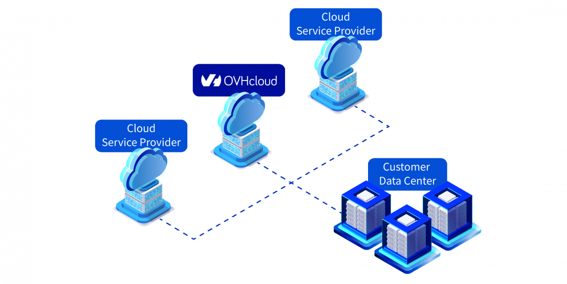 A solution designed for multi-cloud computing